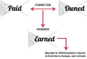 les media payants sont étroitement liés aux media propres de la marque